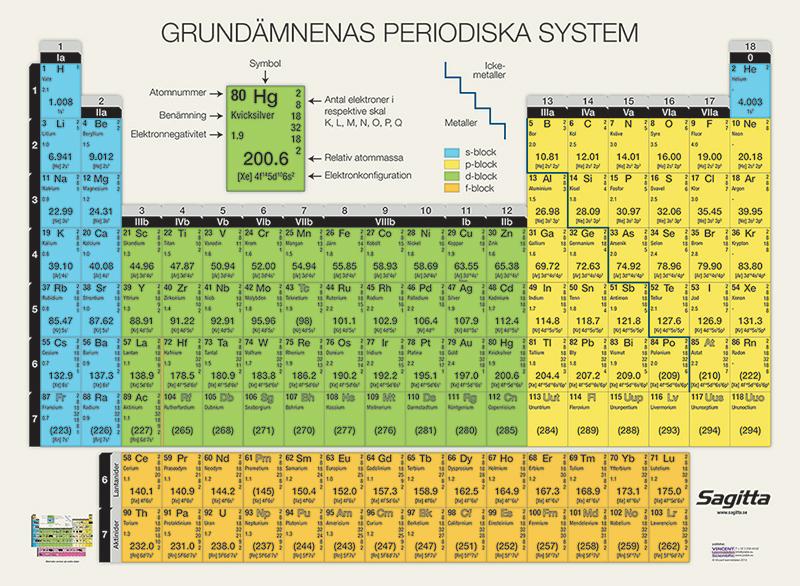 Periodiskt system, plansch Dubbelsidig 120x85 cm