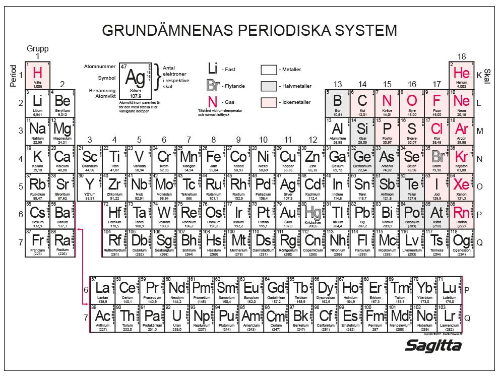Periodiskt system, plansch 100x70 cm