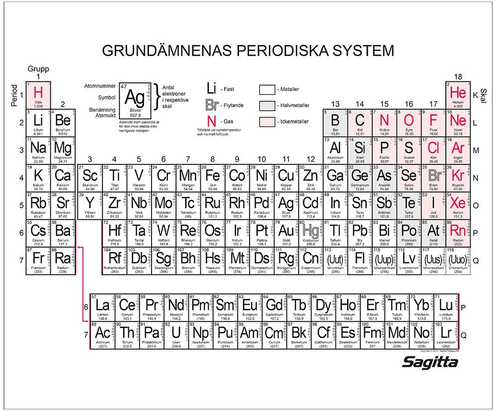 Periodiskt system, plansch 100x70 cm FYND