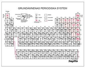 Periodiskt system, rullgardin 160x160 cm