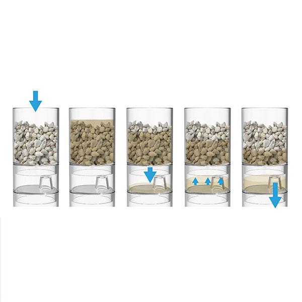Vattenreningsmodell 4 steg