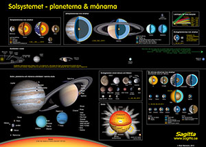 Planscher Astronomi 2 st